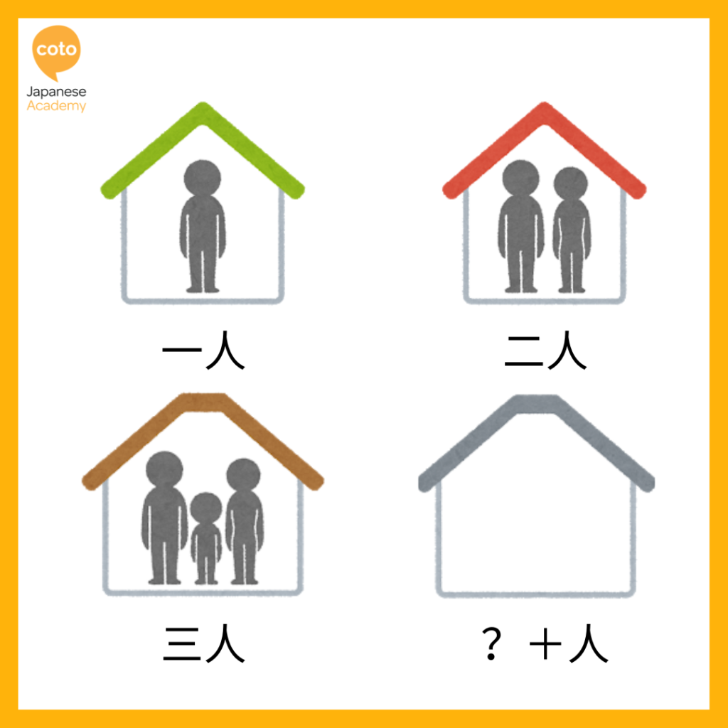 Japanese Essentials: Key Phrases for Ordering at a Restaurant, illustration, photo, picture, image, people, numbers