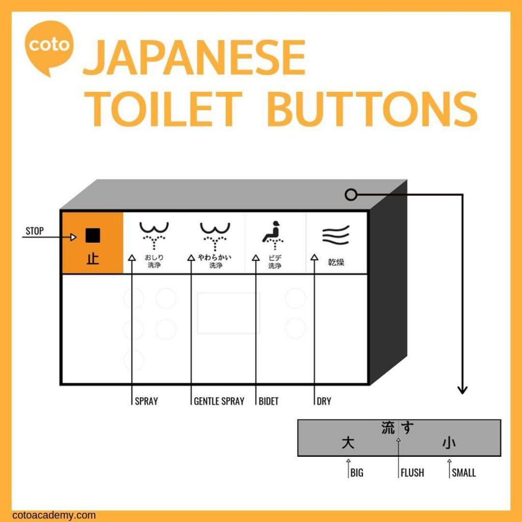 japanese toilet button washlet