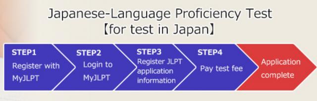 JLPT Application Guide