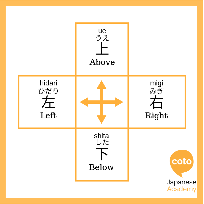 Directions in Japanese, image, photo, picture, illustration