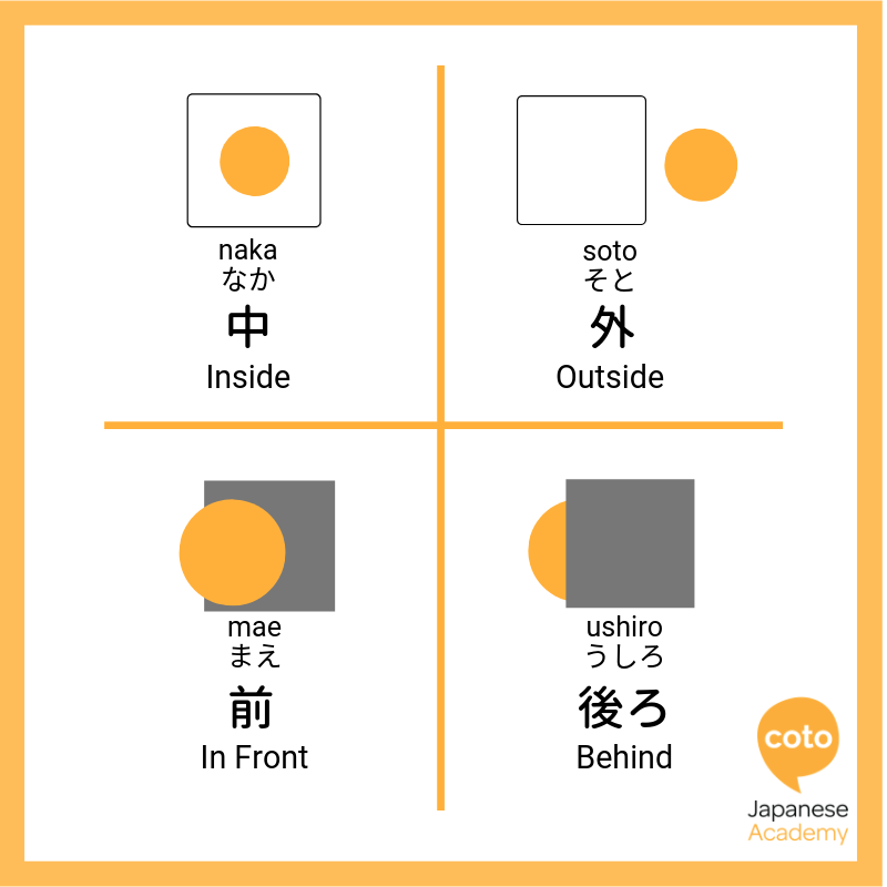 Inside, Outside, Front and Back in Japanese, image, photo, picture, illustration