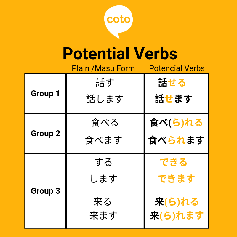 Japanese Potential Verbs, image, photo, picture, illustration