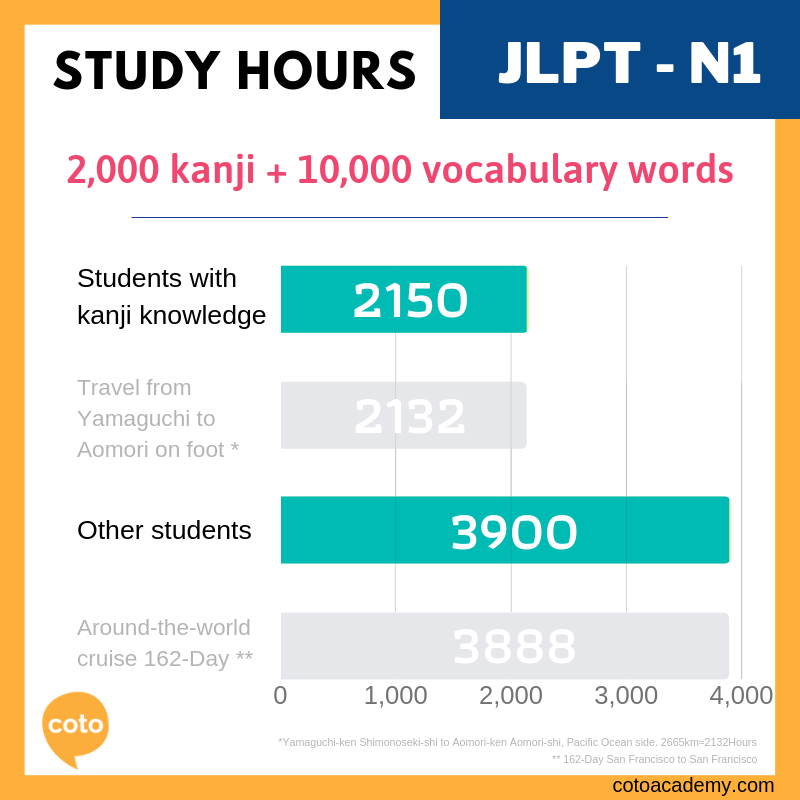 how many hours does it take to pass jlpt - study hours N1