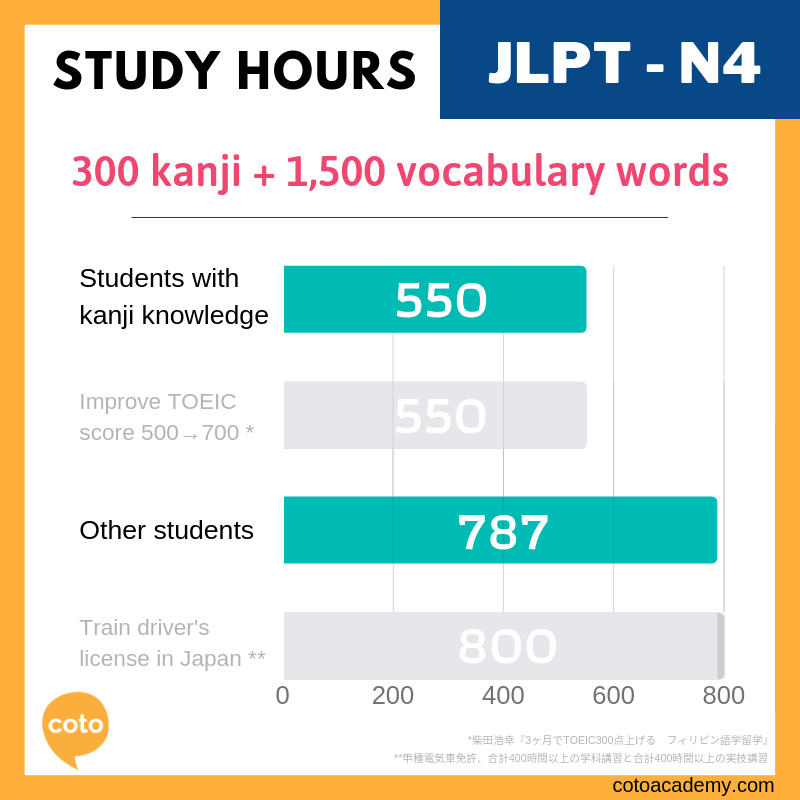 how many hours does it take to pass jlpt - study hours N4
