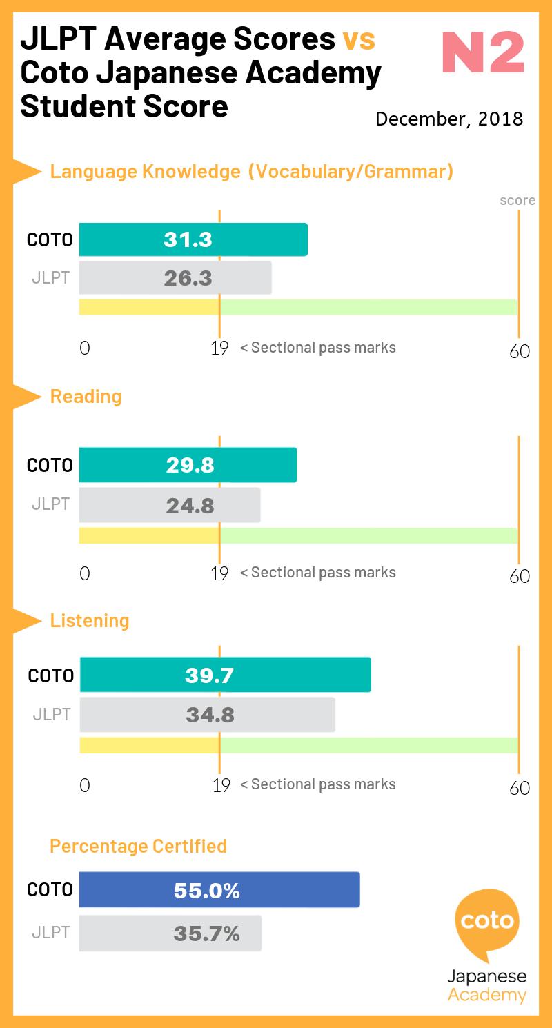 JLPT N2 Average. image, photo, picture, illustration