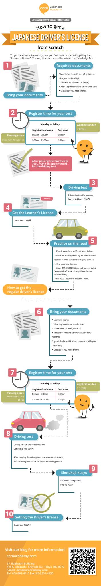 drivers license Japan flowchart
