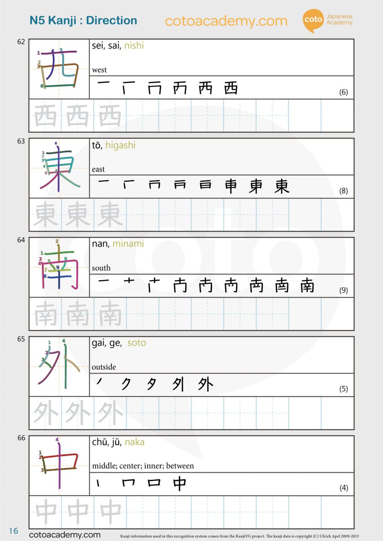 JLPT N5 free kanji practice worksheet direction 東 西 南 外 中