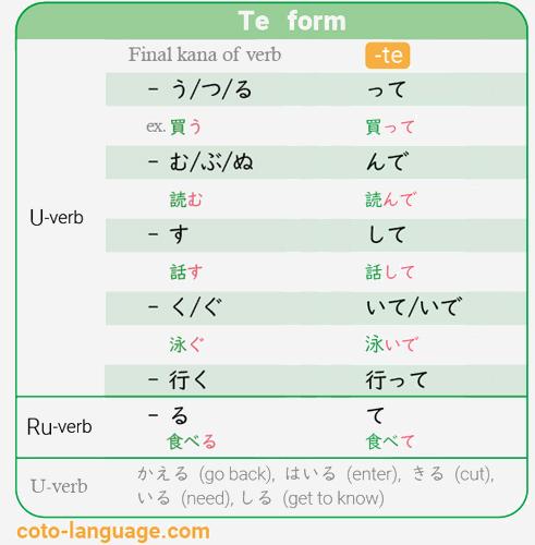 Te form japanese verb conjugation